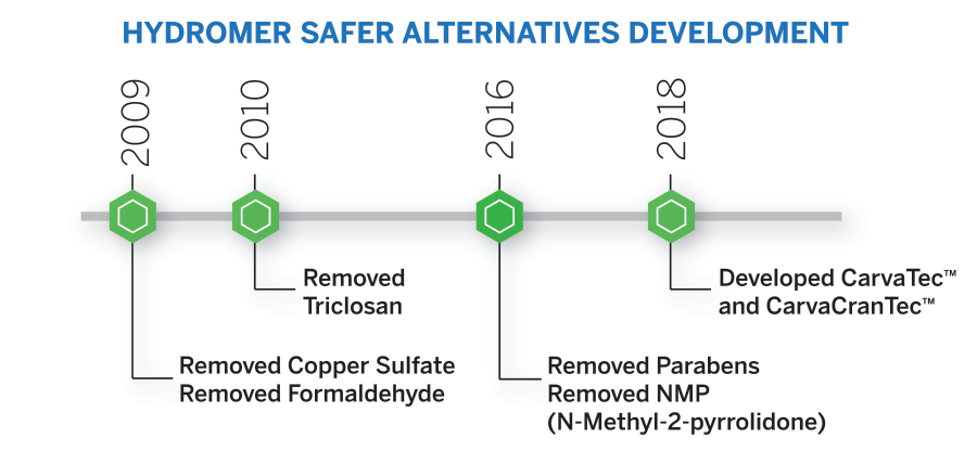 Hydromer Sustainability Timeline